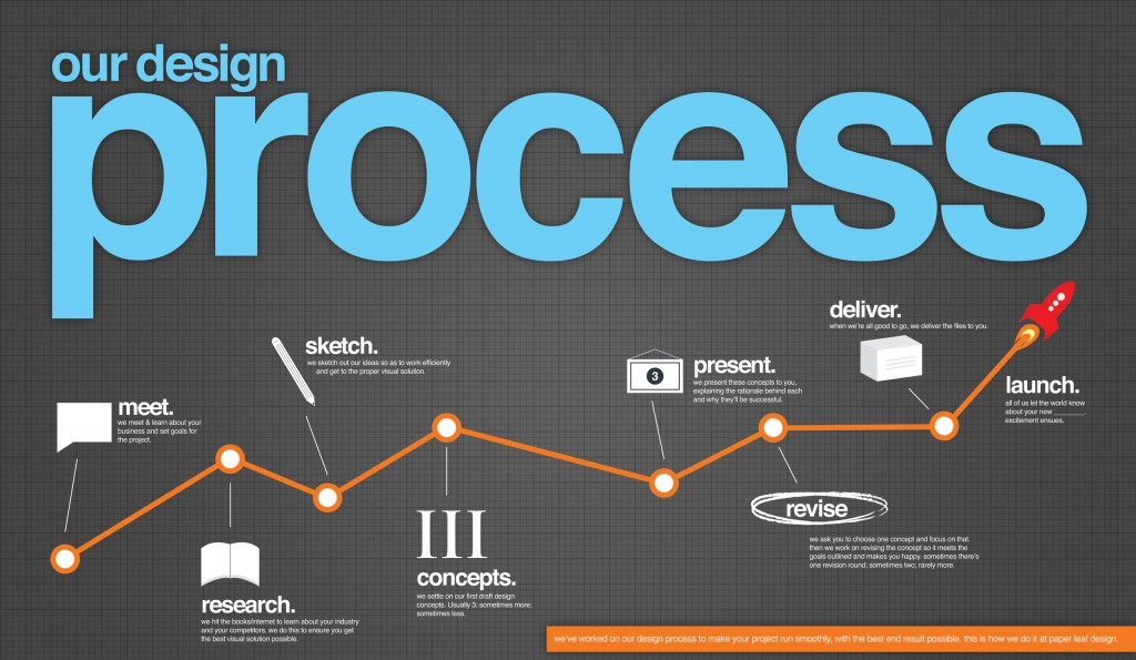 info-on-web-design-process